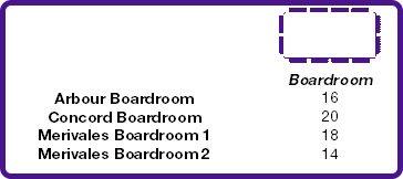 boardroom capacities