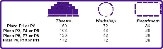 Plaza capacities chart